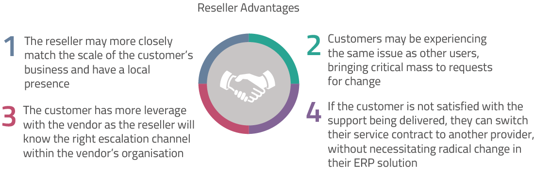 These include: 1 The reseller may have a local presence and more closely match the scale of the customer's business 2 Customers may experience the same issues as other users, bringing 'critical mass' to requests for change 3 The customer has more leverage with the vendor as the reseller will know the correct escalation channel within the vendor organisation 4 If the customer is not satisfied with the support being delivered, they can switch their service contract to another provider